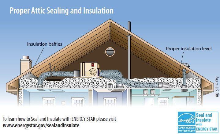 attic insulation wisconsin