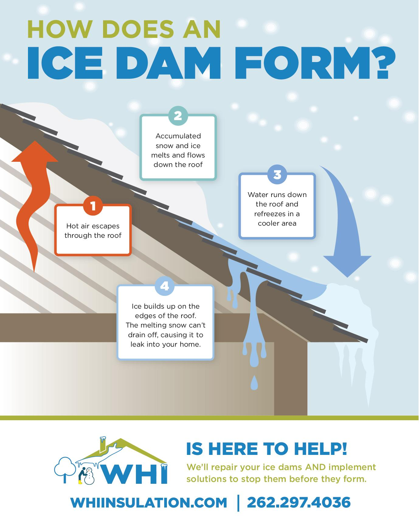 ice dam infographic, wisconsin home improvement ice dam removal, wisconsin insulation, wisconsin home improvement