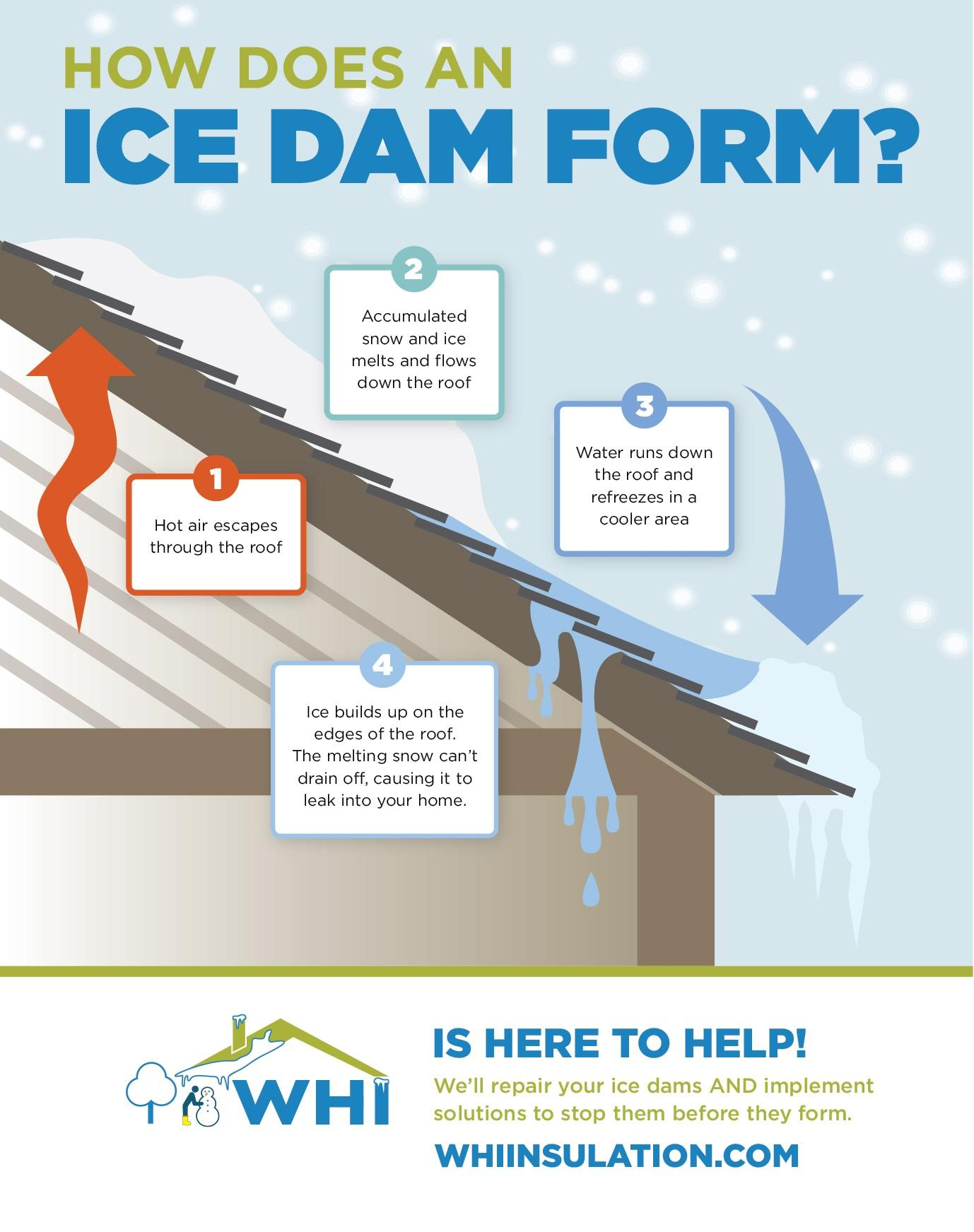 ice dam infographic, wisconsin home improvement ice dam removal, wisconsin insulation, wisconsin home improvement