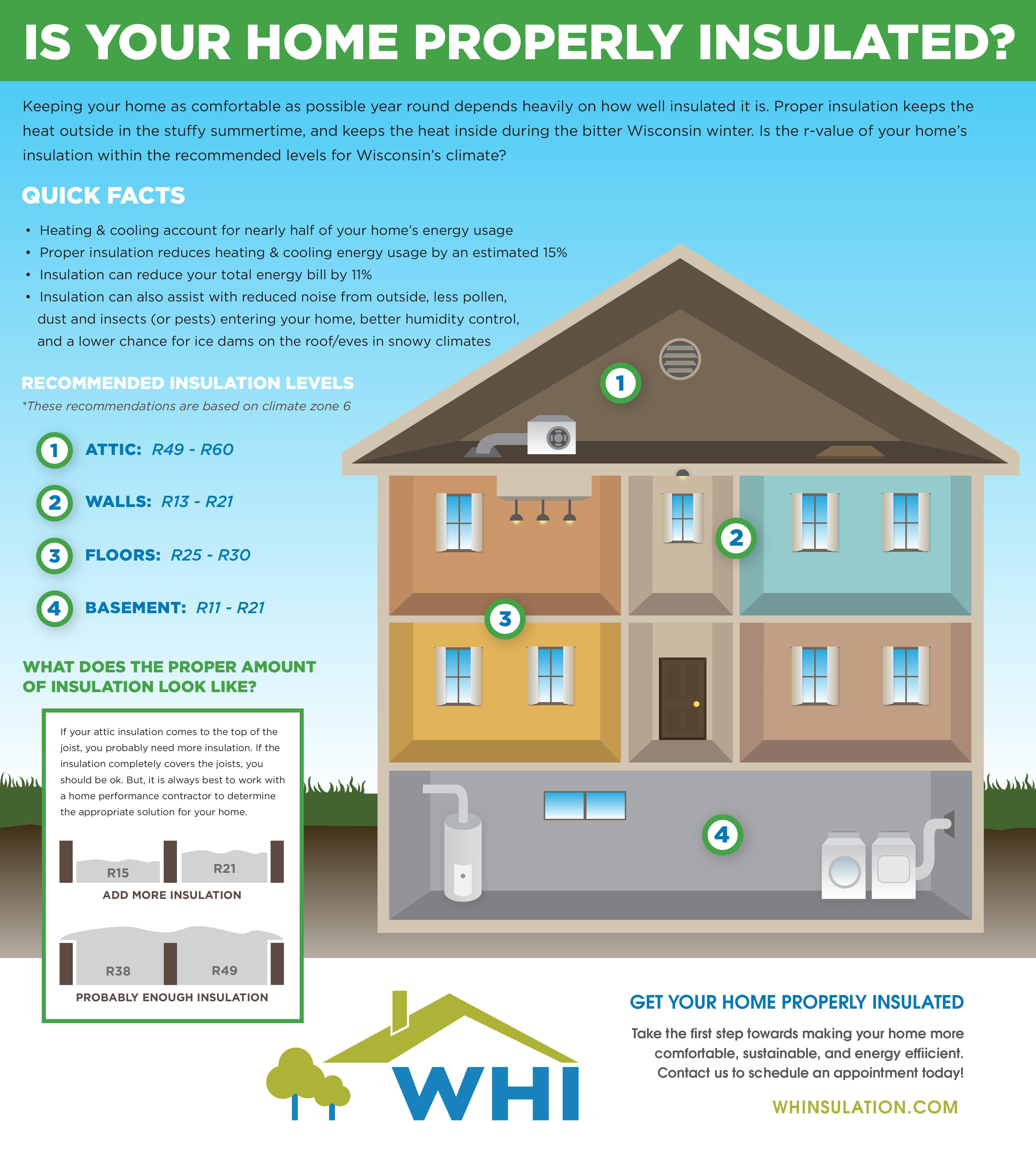 insulation, attic, walls, floors, basement